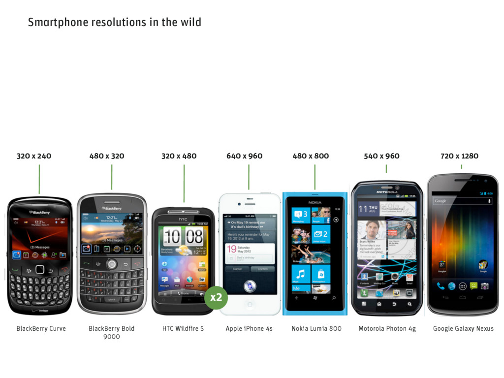 Smartphone resolutions in the wild 540 x 960 Mo...
