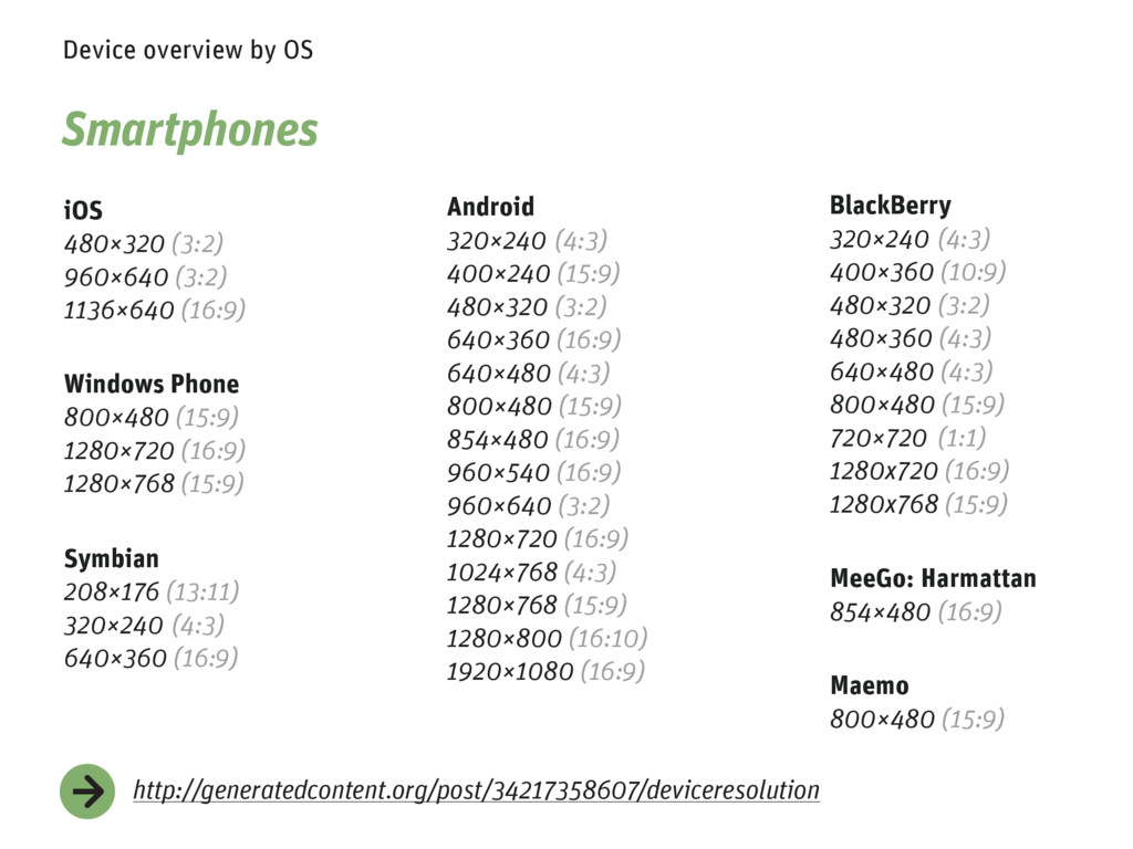 Device overview by OS iOS 480×320 (3:2) 960×640...