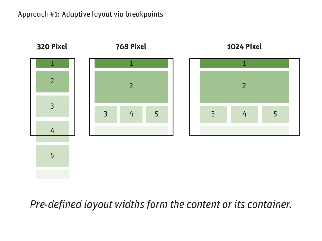 Approach #1: Adaptive layout via breakpoints 1 ...
