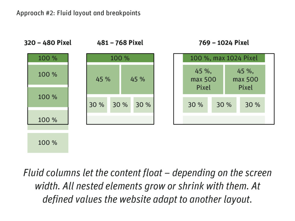 Fluid columns let the content float – depending...