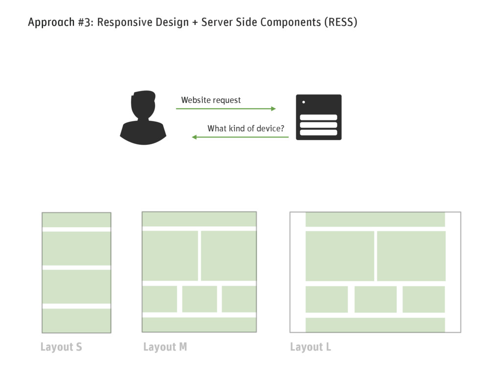 Approach #3: Responsive Design + Server Side Co...