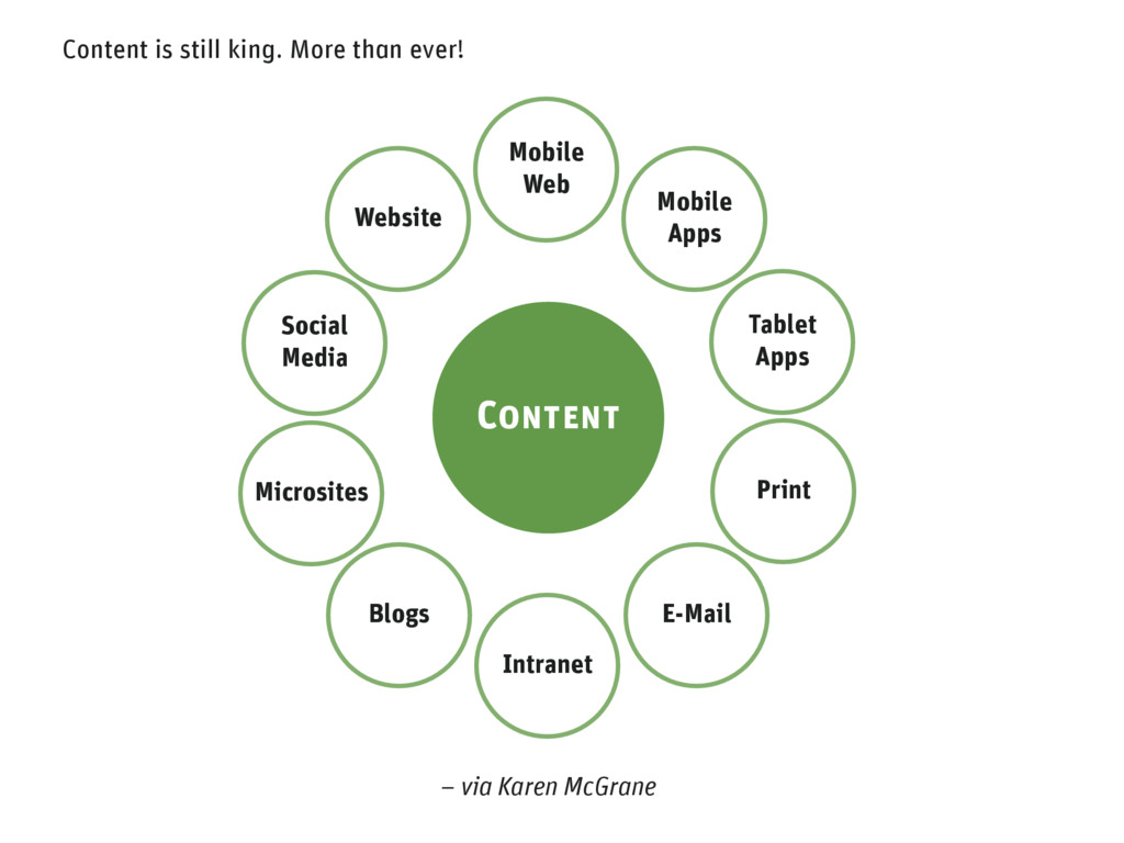 Content is still king. More than ever! Mobile A...