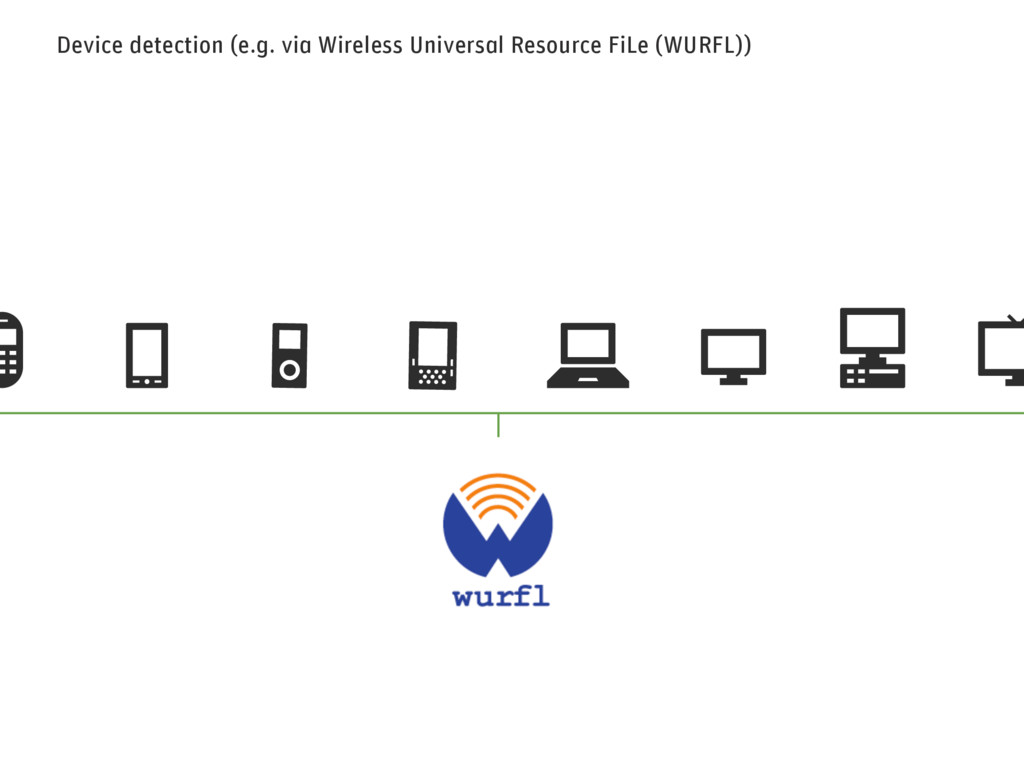 Device detection (e.g. via Wireless Universal R...