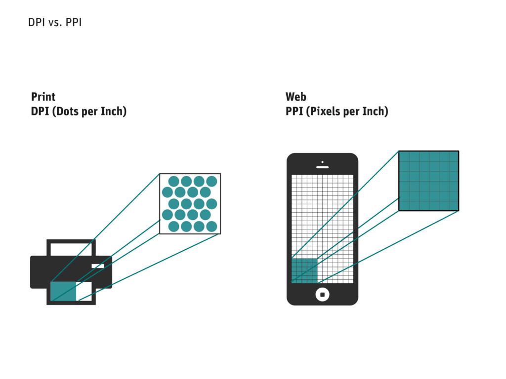 DPI vs. PPI Web PPI (Pixels per Inch) Print DPI...
