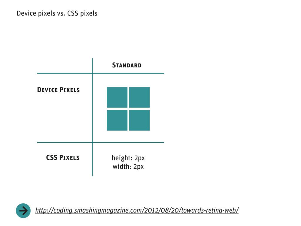 Device pixels vs. CSS pixels http://coding.smas...