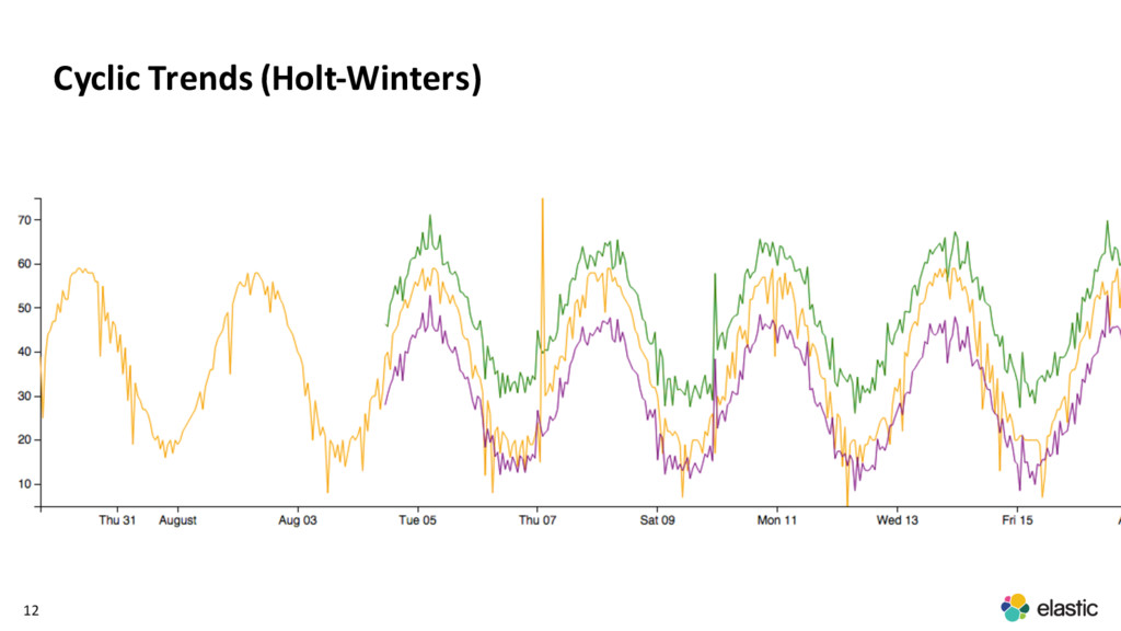 12 Cyclic Trends (Holt-Winters)