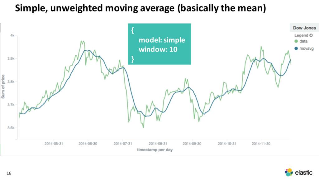 16 Simple, unweighted moving average (basically...