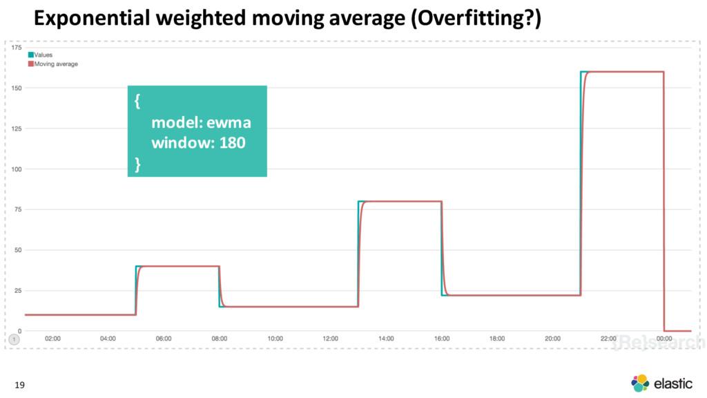 19 { model: ewma window: 180 } Exponential weig...