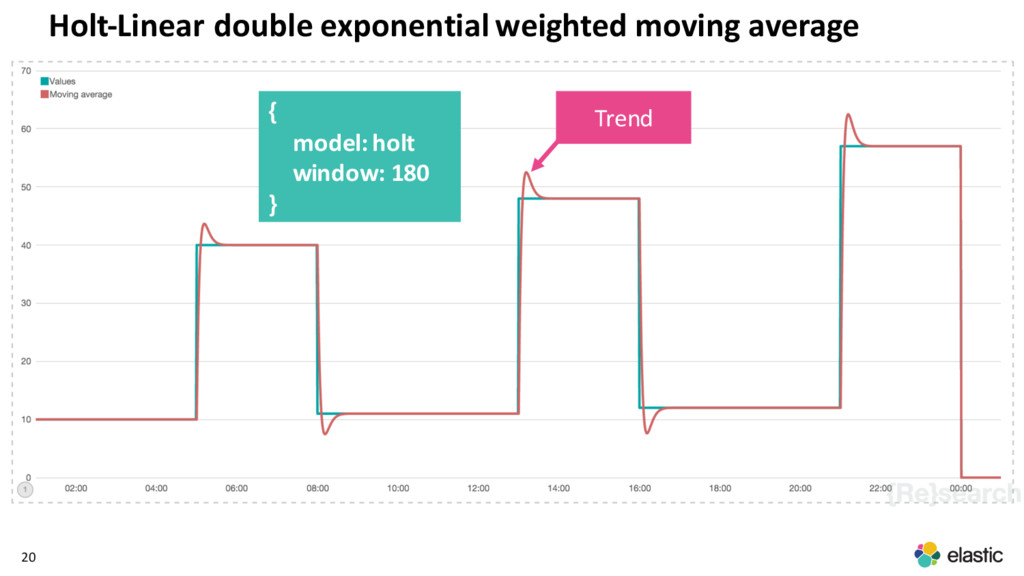 20 { model: holt window: 180 } Holt-Linear doub...
