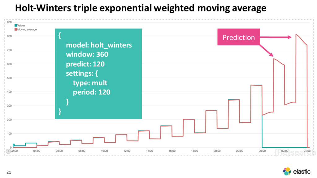21 { model: holt_winters window: 360 predict: 1...