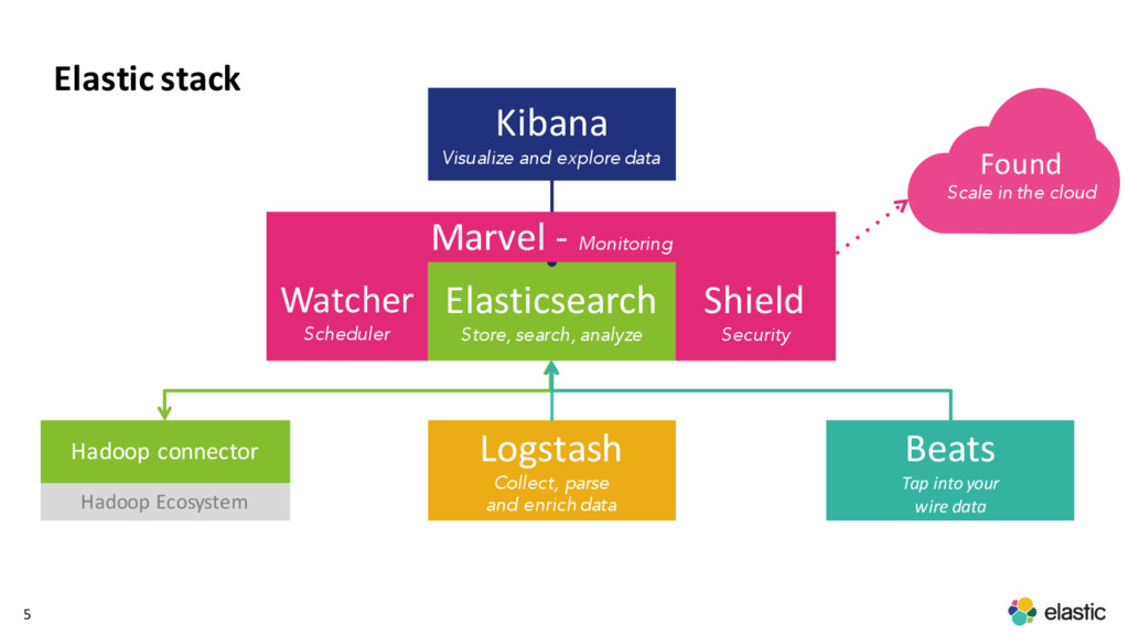 5 Elastic stack Logstash Collect, parse and enr...