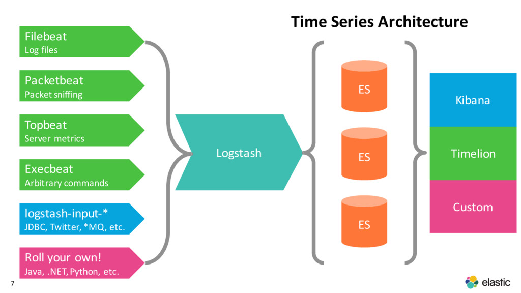 7 Time Series Architecture Filebeat Log files P...