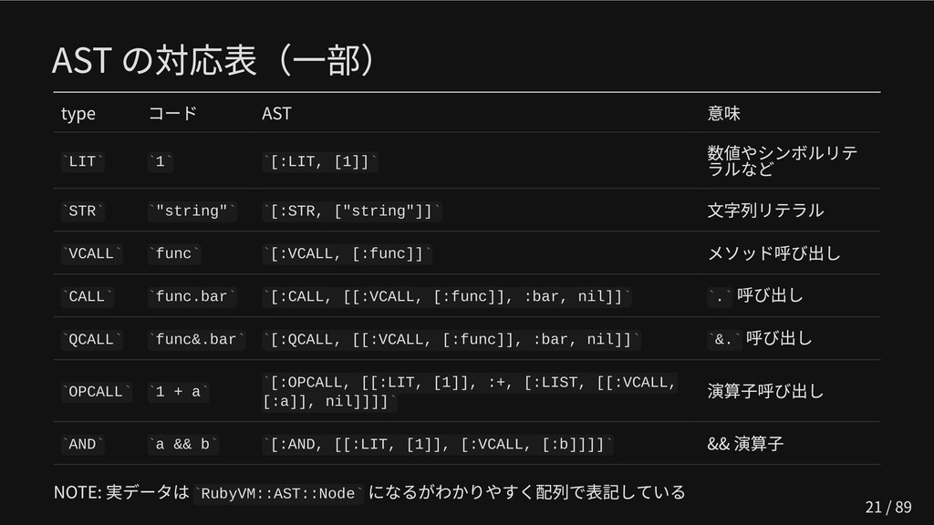 AST の対応表(一部) type コード AST 意味 LIT 1 [:LIT, [1]] ...