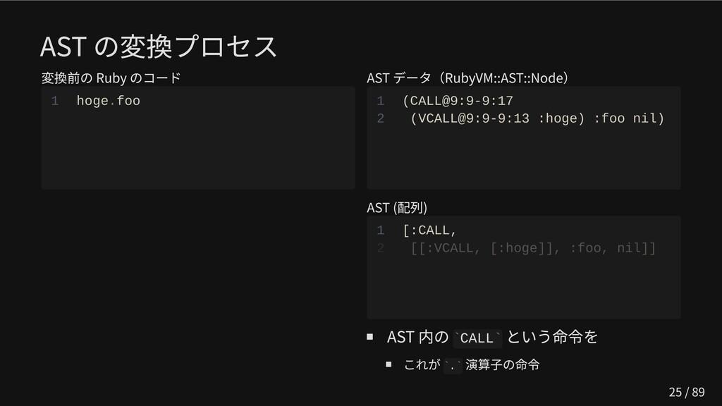 AST の変換プロセス 変換前の Ruby のコード 1 hoge.foo AST データ(R...