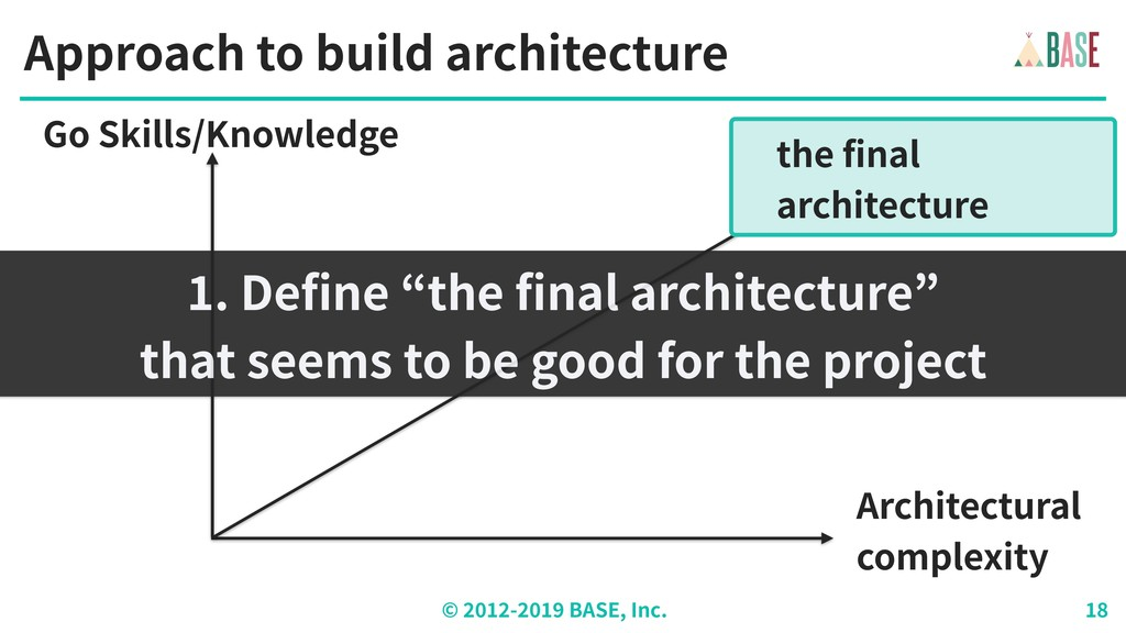 © - BASE, Inc. Approach to build architecture A...