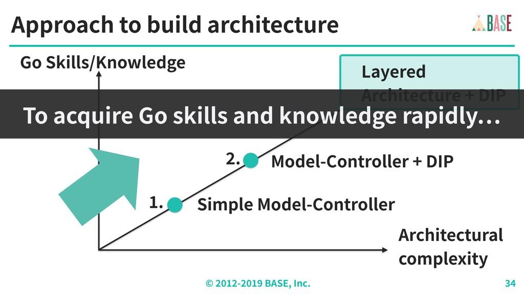 © - BASE, Inc. Go Skills/Knowledge Architectura...