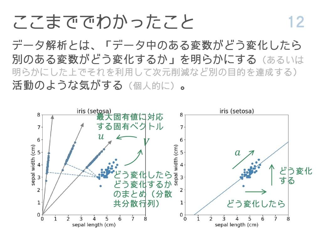 ここまででわかったこと 12 データ解析とは、「データ中のある変数がどう変化したら 別のある変...