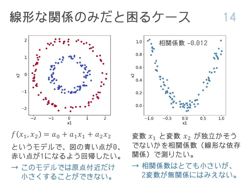 線形な関係のみだと困るケース 14  1 , 2 = 0 + 1 1 + 2 2 というモデル...