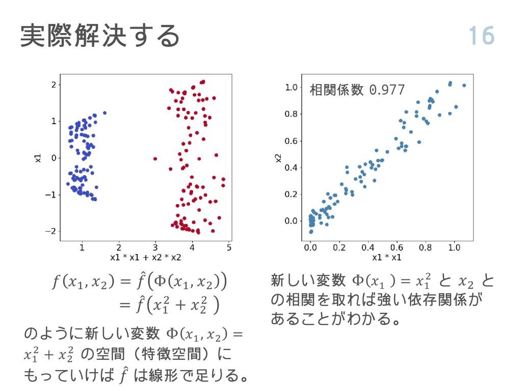 実際解決する 16 相関係数 0.977  1 , 2 = መ  Φ 1 , 2 = መ  1...