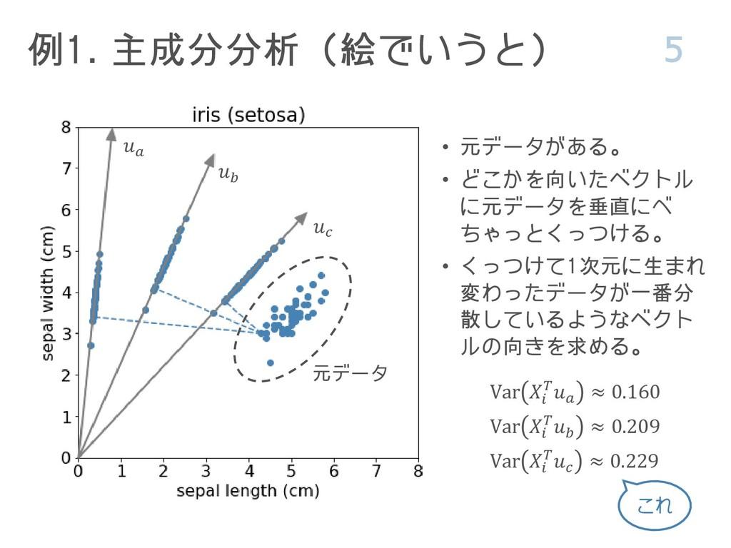 例1. 主成分分析(絵でいうと) 5 Var   ≈ 0.229 Var   ≈ 0.209 ...