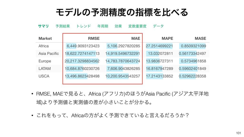 • RMSE, MAEͰݟΔͱɺAfrica (ΞϑϦΧ)ͷ΄͏͕Asia Pacific (Ξ...
