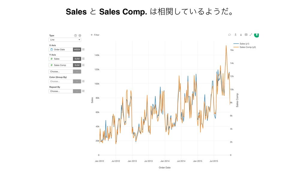 Sales ͱ Sales Comp. ૬͍ؔͯ͠ΔΑ͏ͩɻ