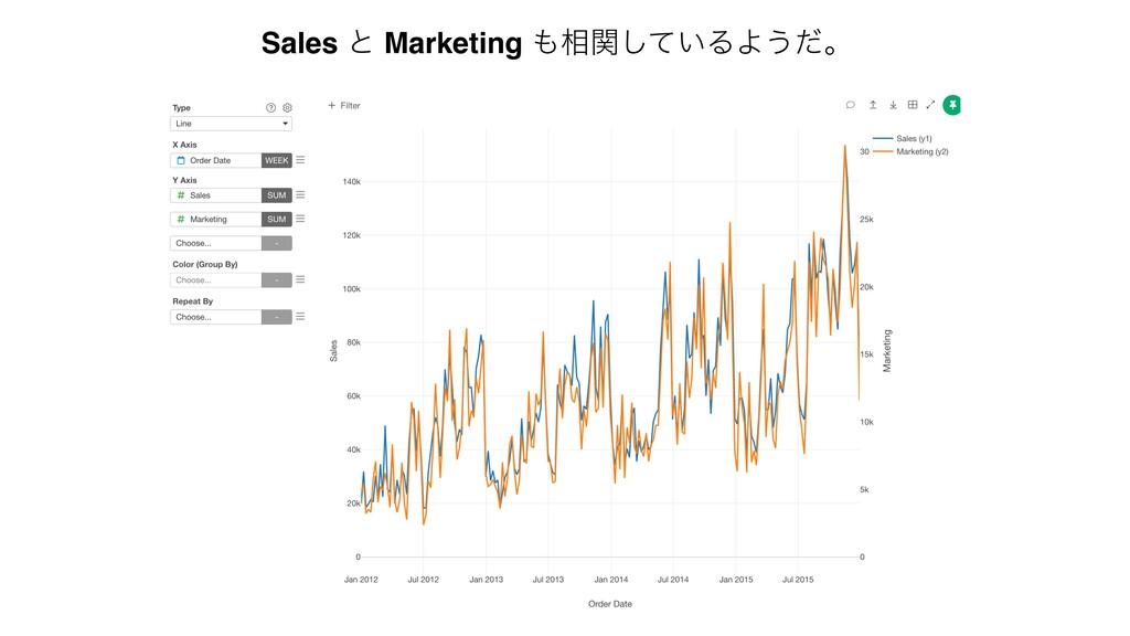 Sales ͱ Marketing ૬͍ؔͯ͠ΔΑ͏ͩɻ