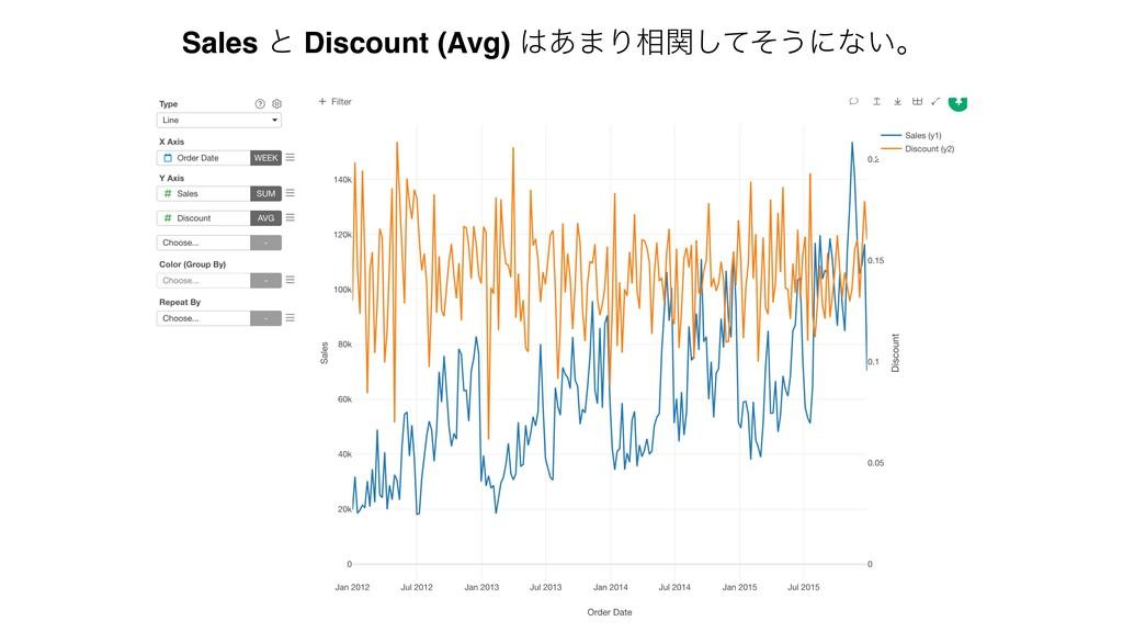 Sales ͱ Discount (Avg) ͋·Γ૬ؔͯͦ͠͏ʹͳ͍ɻ