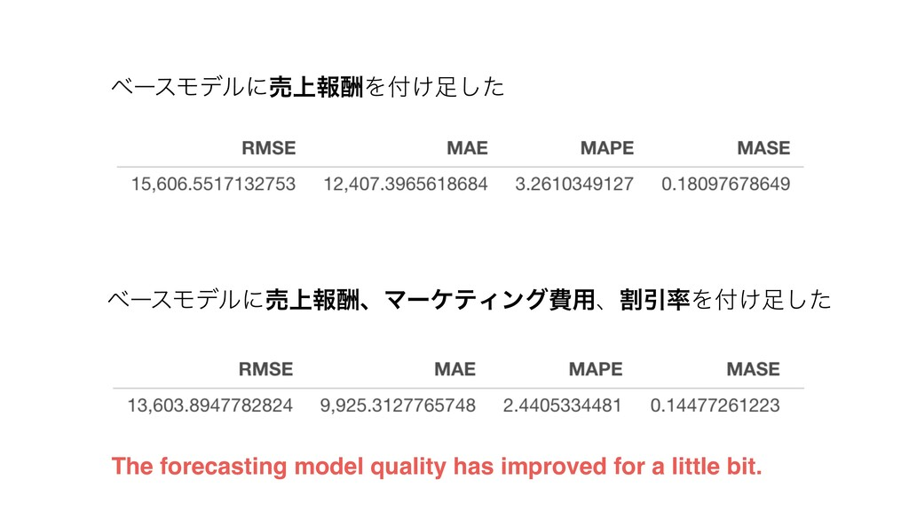 The forecasting model quality has improved for ...
