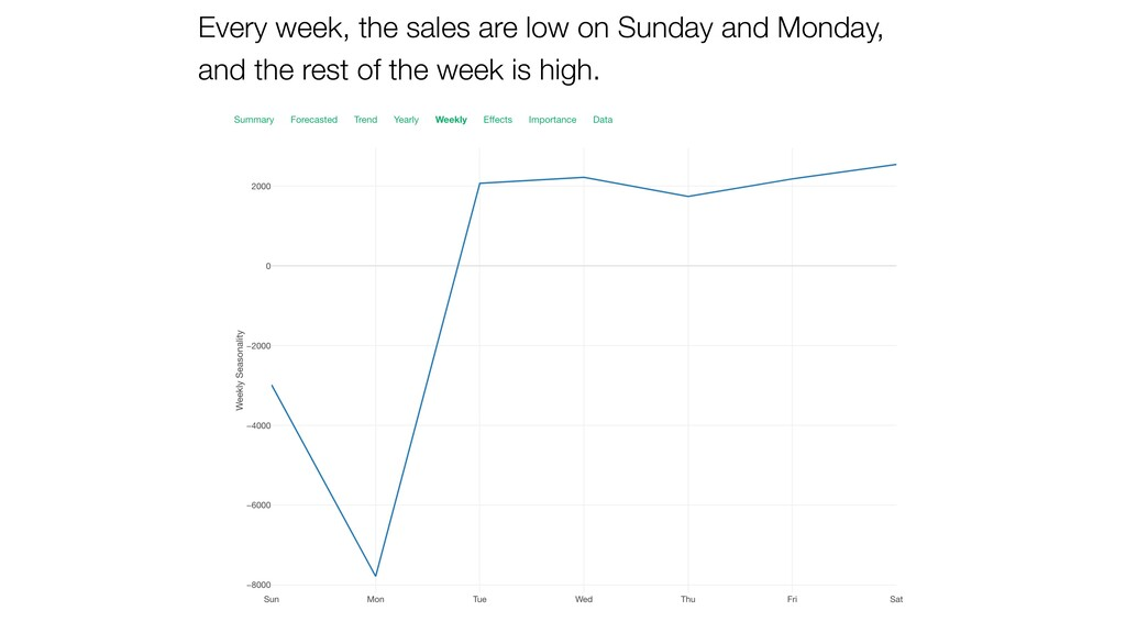 Every week, the sales are low on Sunday and Mon...