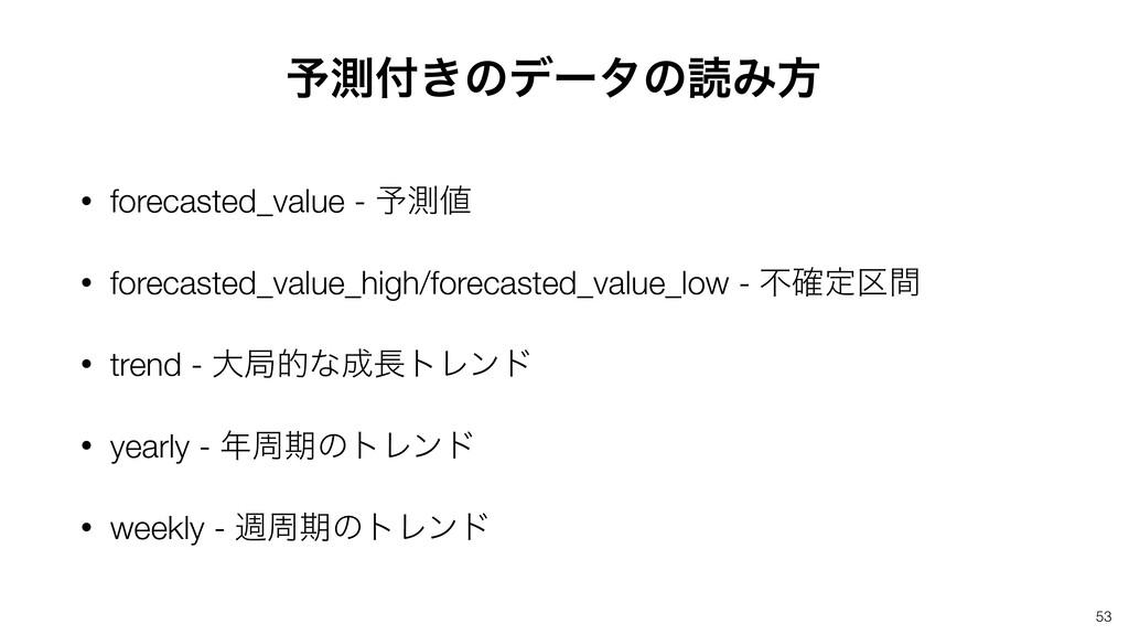 • forecasted_value - ༧ଌ • forecasted_value_hig...