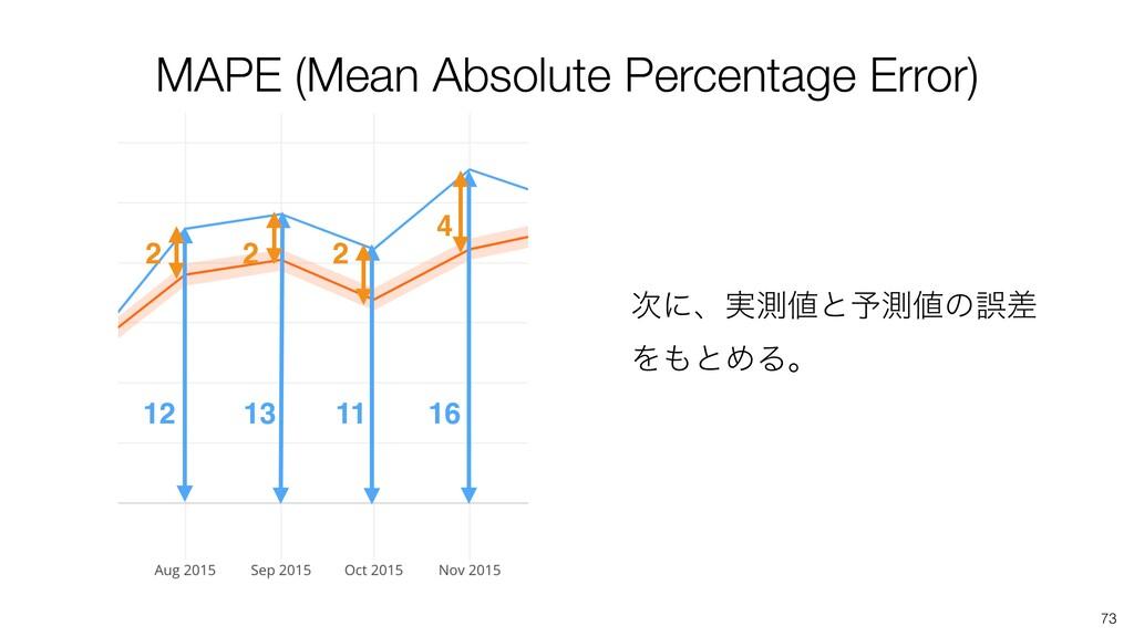 73 12 13 16 11 MAPE (Mean Absolute Percentage E...