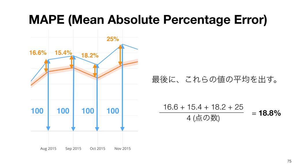 75 100 100 100 100 MAPE (Mean Absolute Percenta...