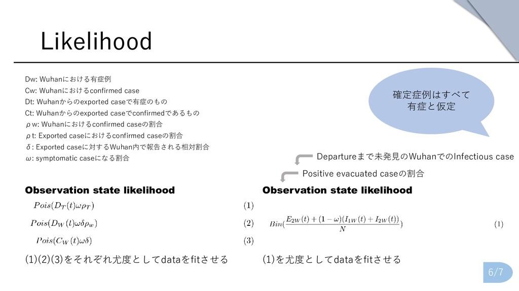Likelihood Dw: Wuhanにおける有症例 Cw: Wuhanにおけるconfir...