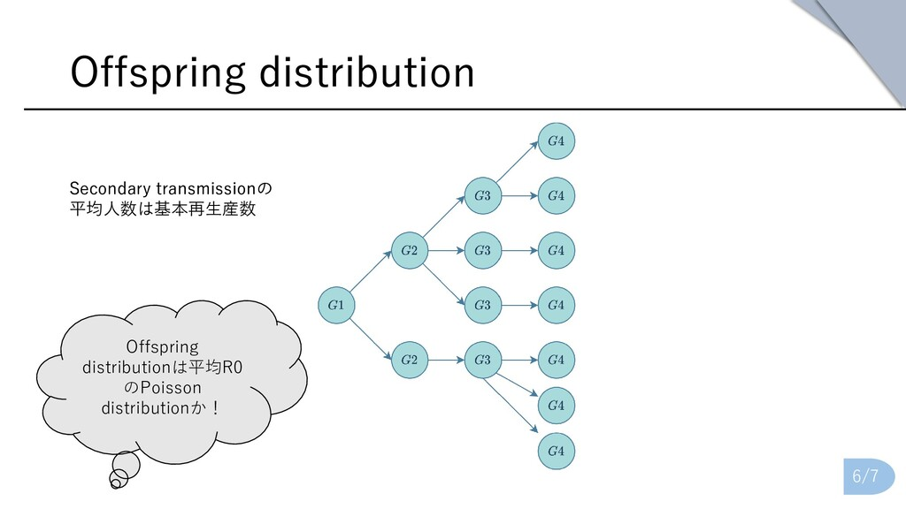 Offspring distribution 6/7 Secondary transmissi...