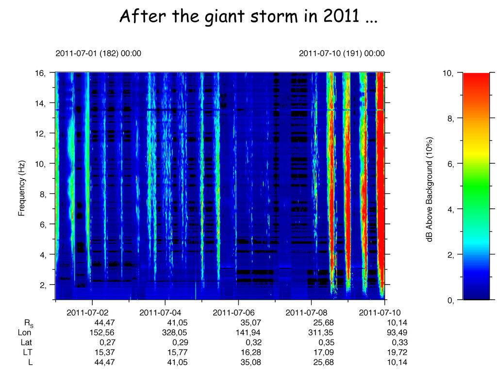 After the giant storm in 2011 ... 2011-07-01 (1...