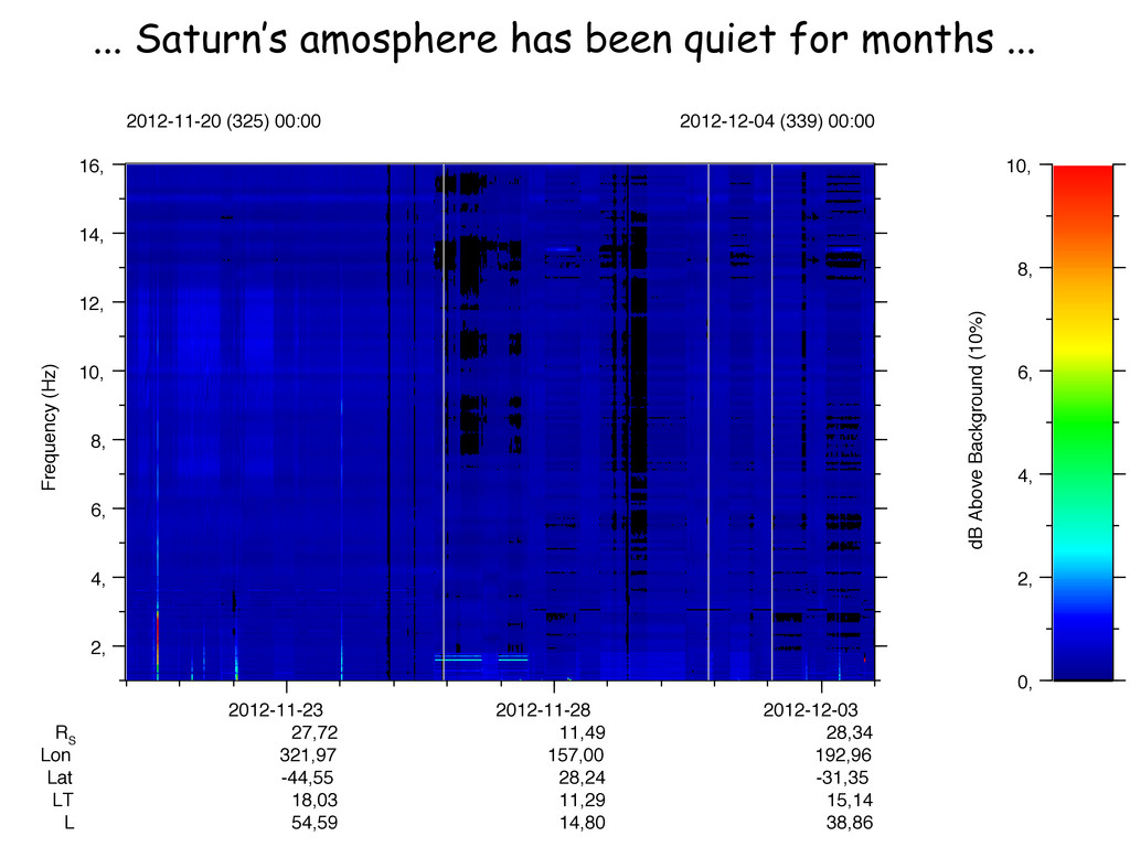 ... Saturn's amosphere has been quiet for month...