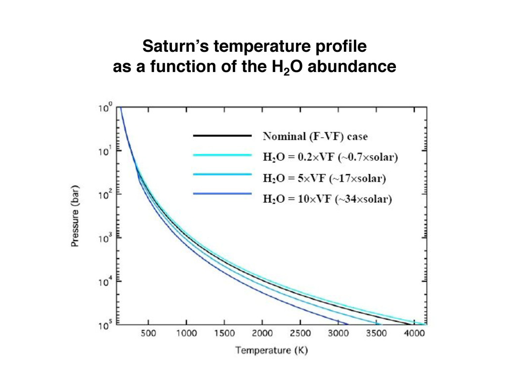 Saturn's temperature profile as a function of th...