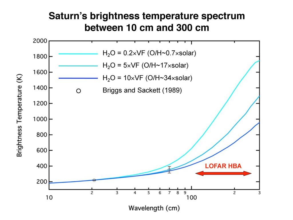 LOFAR HBA H2 O = 0.2×VF (O/H~0.7×solar) H2 O = ...