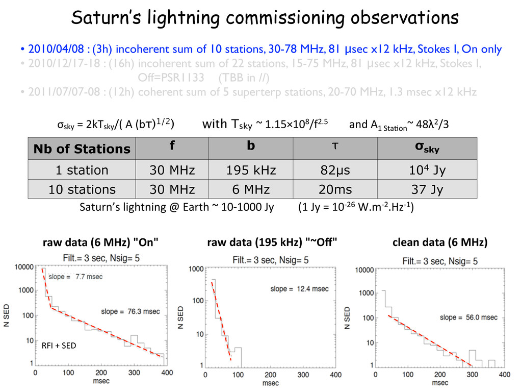 Nb of Stations f b τ σsky 1 station 30 MHz 195 ...