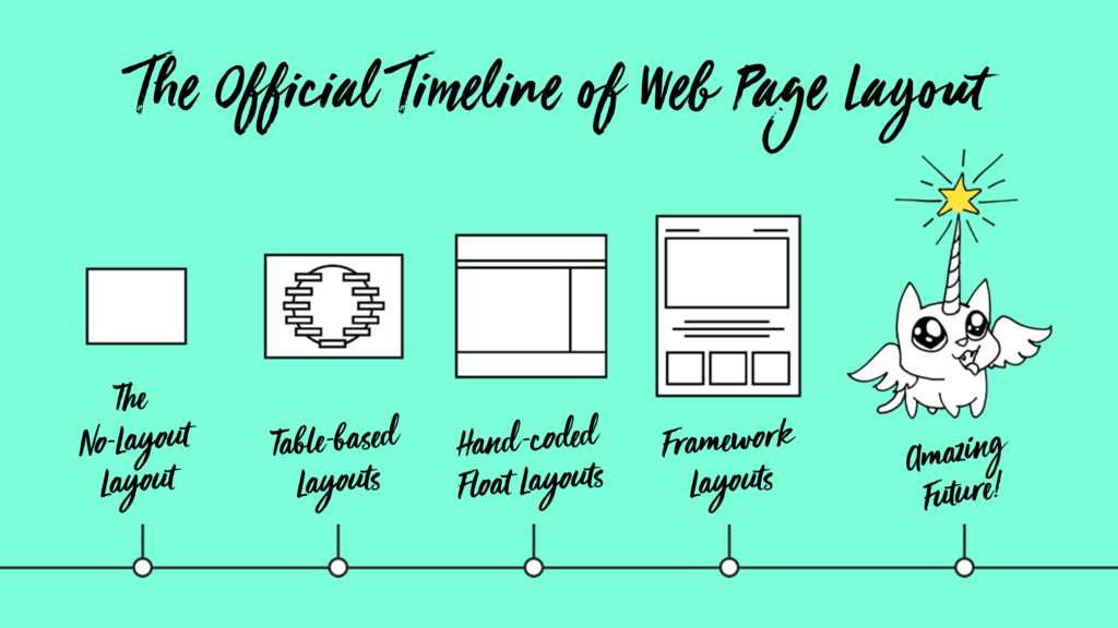 The Official Timeline of Web Page Layout The No...