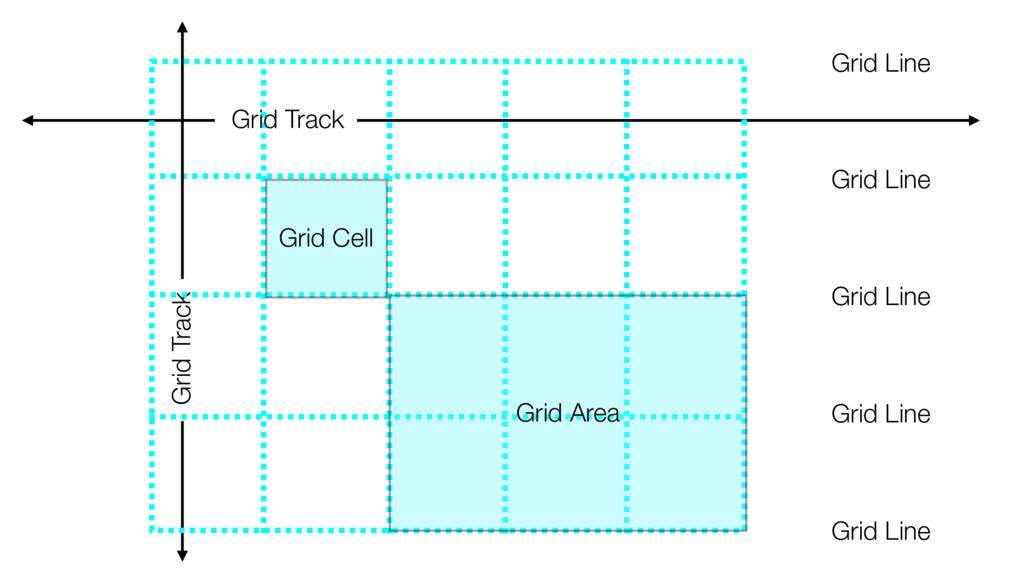 Grid Line Grid Track Grid Track Grid Line Grid ...