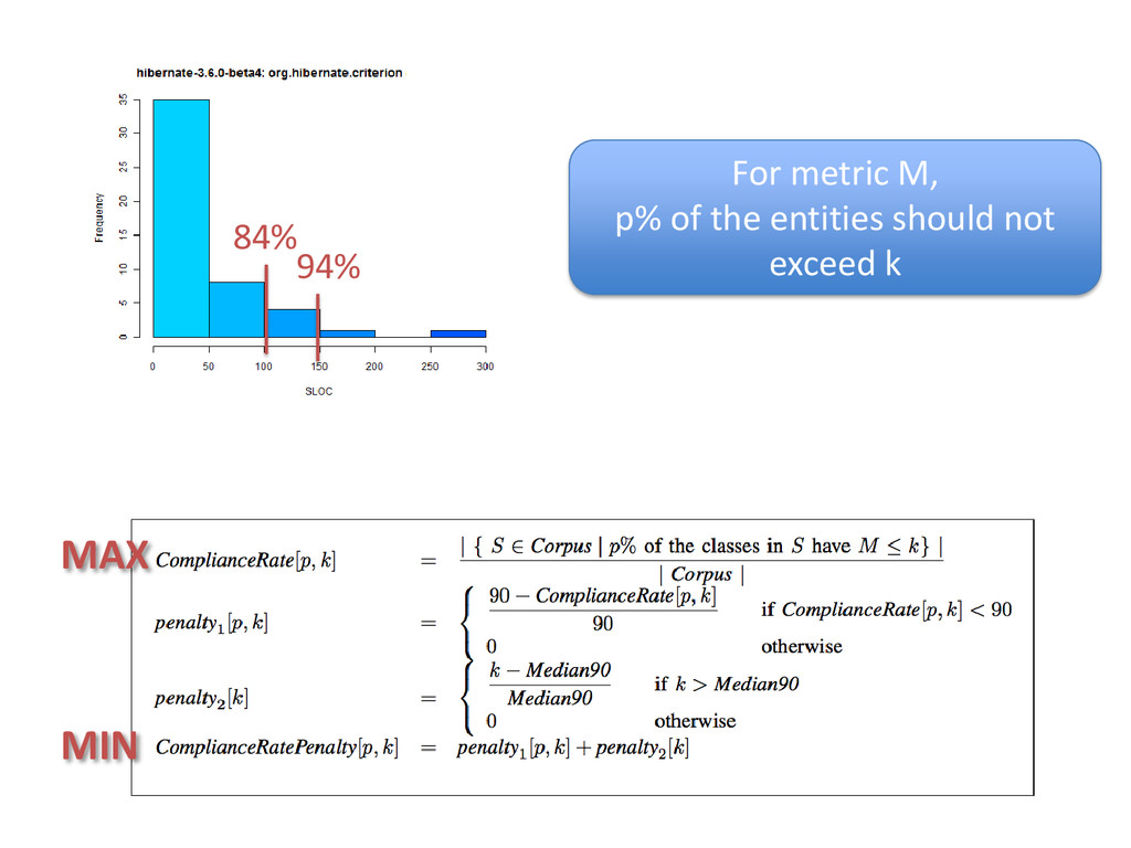 84% 94% For metric M, p% of the entities should...