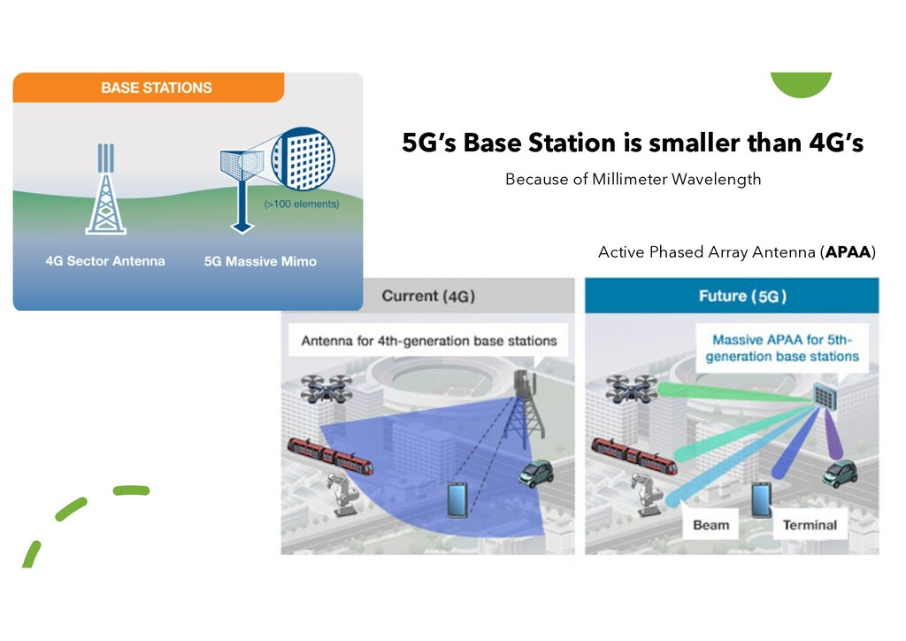 Active Phased Array Antenna (APAA) 5G's Base St...