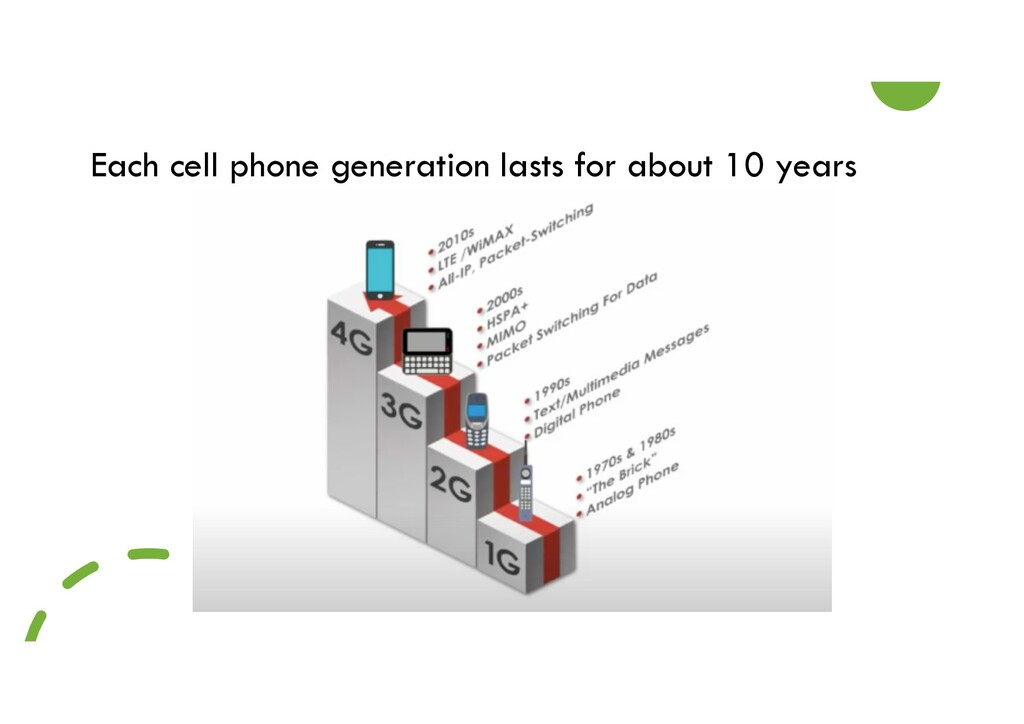 Each cell phone generation lasts for about 10 y...