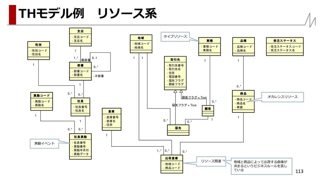 113 THモデル例 リソース系 - 支店名 - 支店コード 支店 - 部署名 - 部署コード...