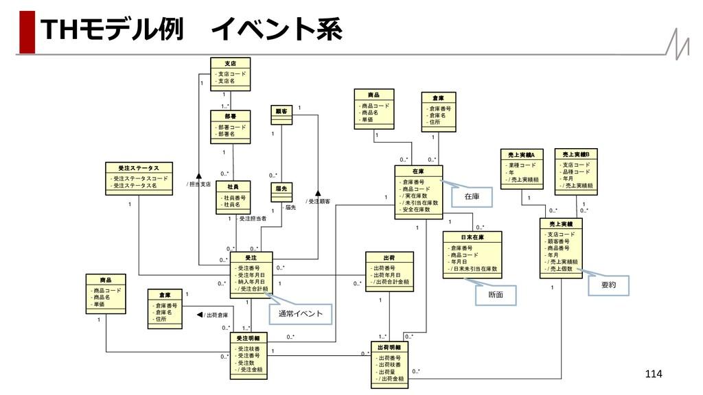 114 THモデル例 イベント系 - / 受注合計額 - 納入年月日 - 受注年月日 - 受注...