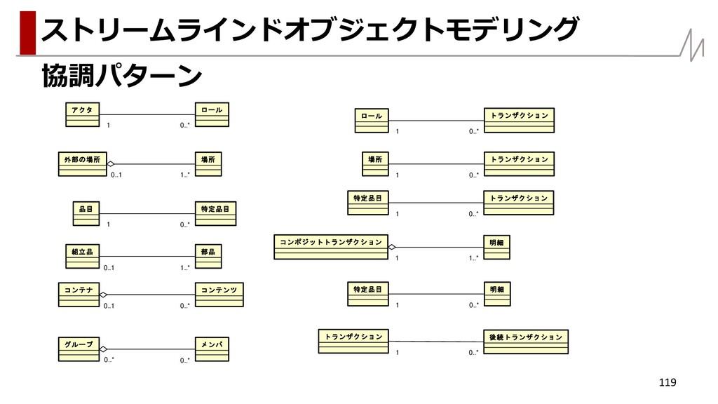 協調パターン 119 ストリームラインドオブジェクトモデリング ロール 0..* 1 アクタ ...