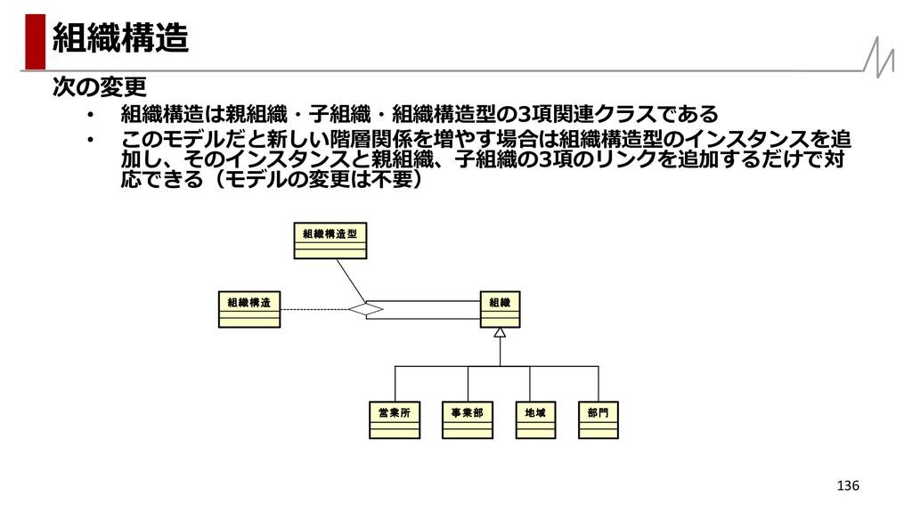 次の変更 • 組織構造は親組織・子組織・組織構造型の3項関連クラスである • このモデルだと新...