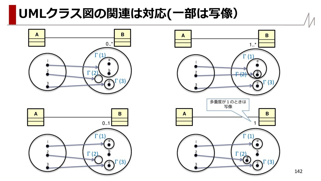 142 UMLクラス図の関連は対応(一部は写像) 1 2 a b c 3 Γ (1) Γ (2...